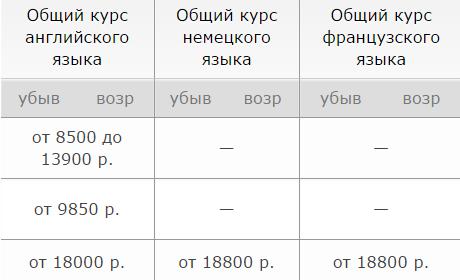 Цены на изучение языков